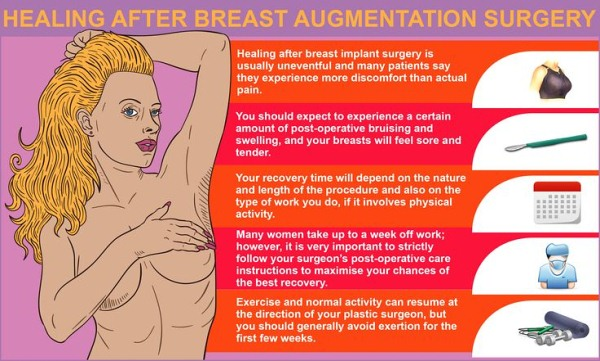 Recovery from Breast Augmentation Surgery