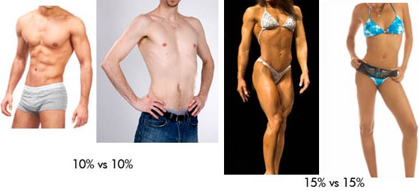 men and women visual bodyfat